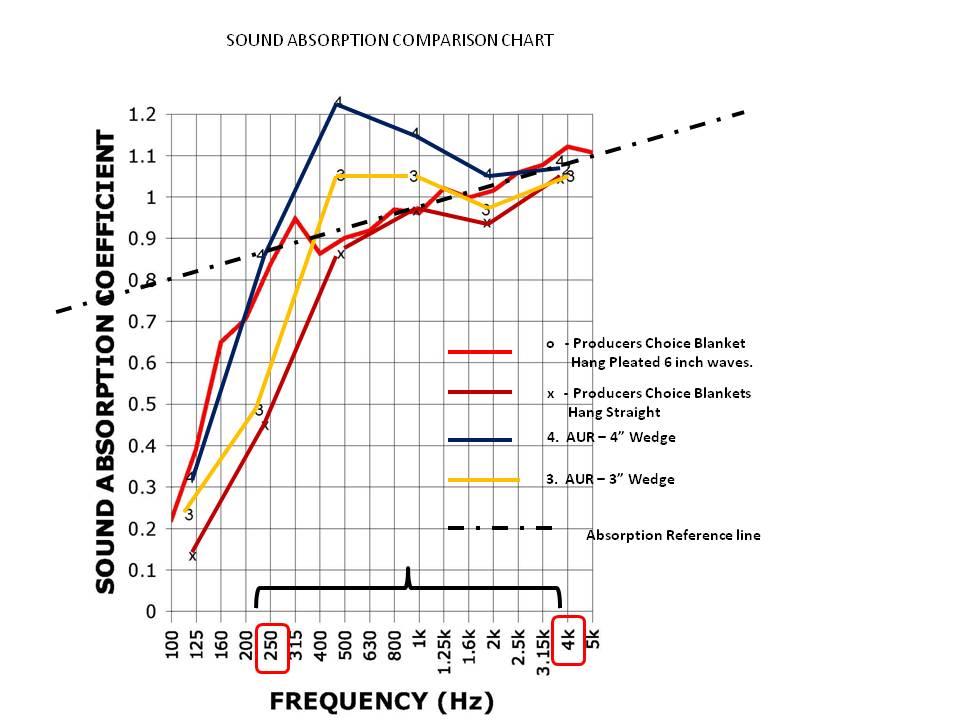 sound absorption comparison chart