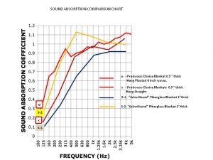fiberglass chart