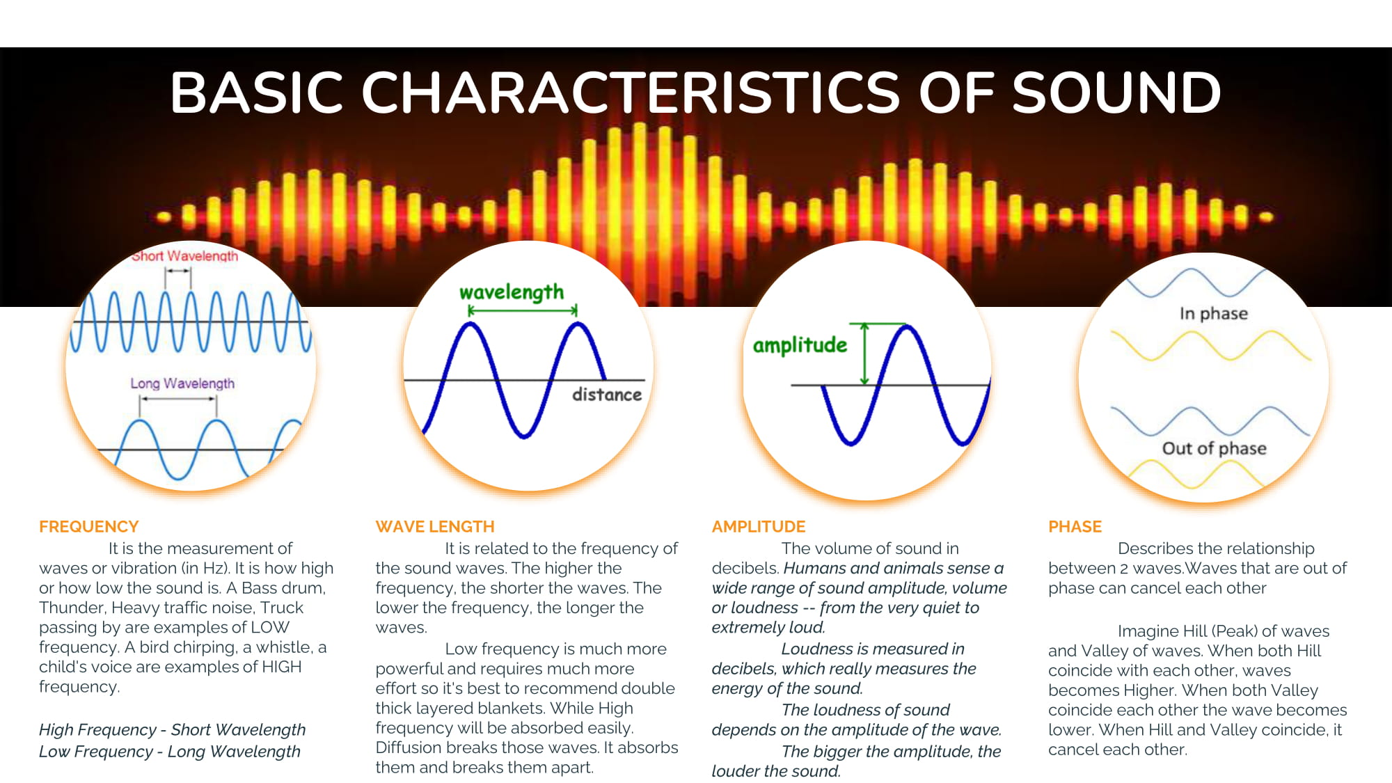 BASIC CHARACTERISTICS OF SOUND
