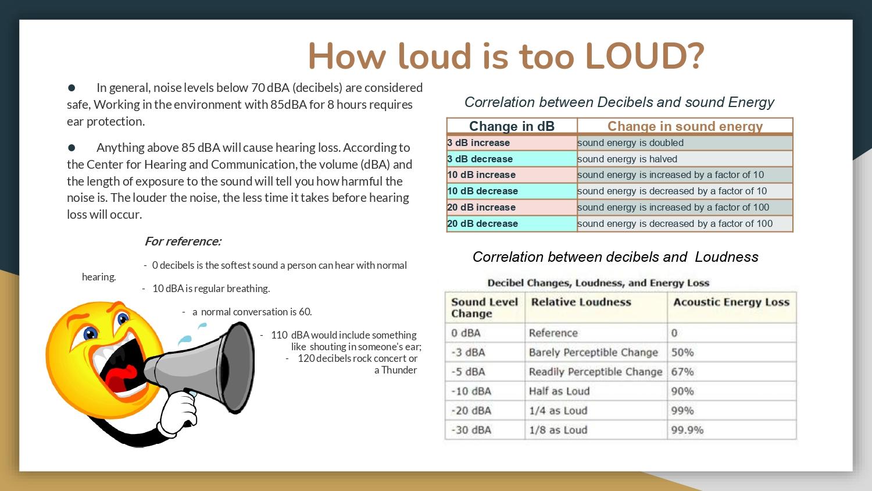 How loud is too LOUD