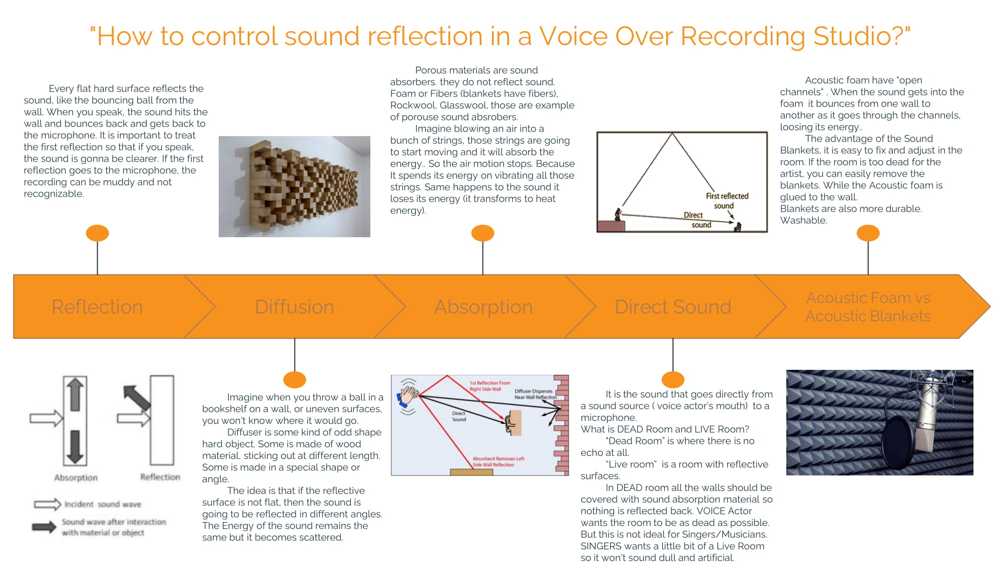 How to control sound reflection in a Voice Over Recording Studio?