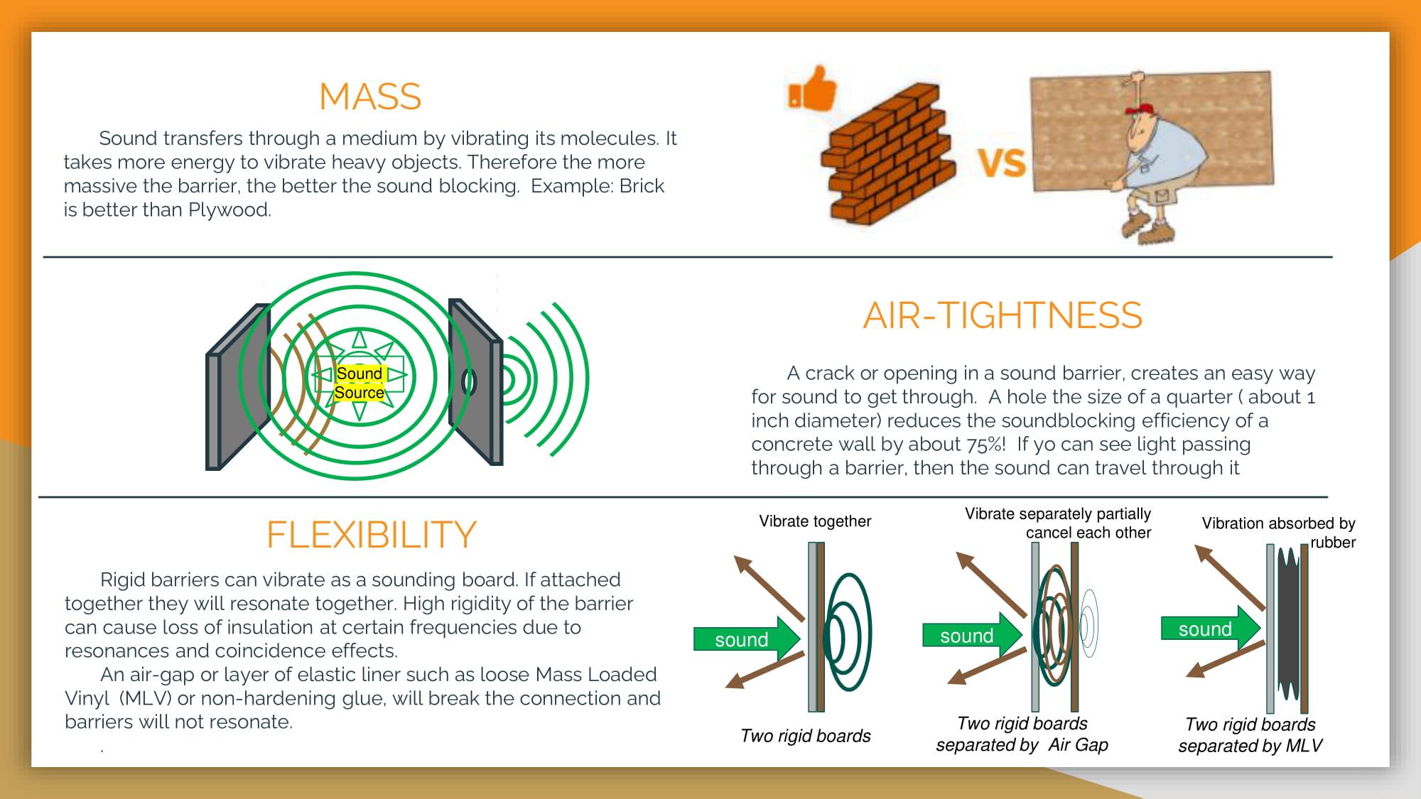 MASS Sound transfers through a medium by vibrating its molecules